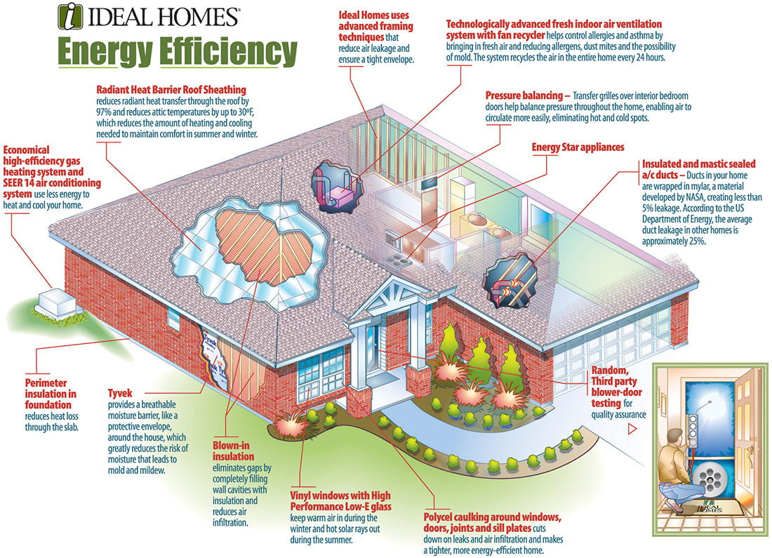 Captivating This Sample Image Shows Various Energy Efficiency Solutions